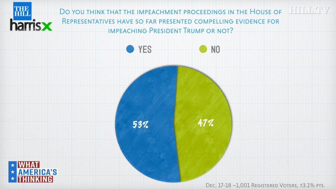 53 درصد آمریکایی ها مدارک استیضاح ترامپ را متقاعدکننده می دانند